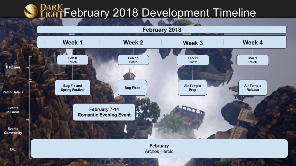 Dark and Light Timeline Febbraio